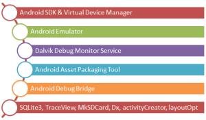 Android Devlopment Tools